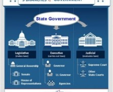All About Government