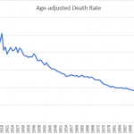 CDC – 2020 Deaths Lower Than Any Year Before 2004
